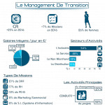 infographie Management de Transition 2016